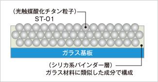 光触媒クリーンなの工法